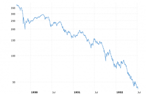 Chart of Dow Jones 1929 Crash through 1930s